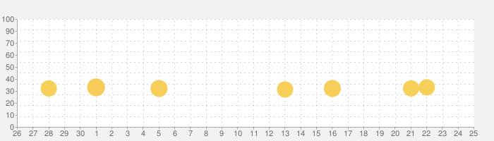 ローリング・スカイの話題指数グラフ(5月25日(月))