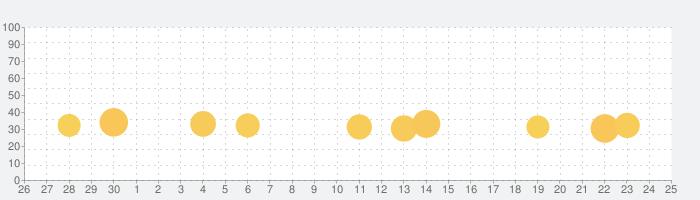 Bingo Blitz: ビンゴ ゲーム- ビンゴ スロットの話題指数グラフ(7月25日(日))