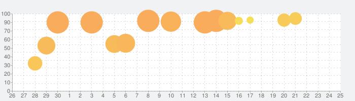 CR戦国乙女5~10th Anniversary~ 平和の話題指数グラフ(10月25日(日))