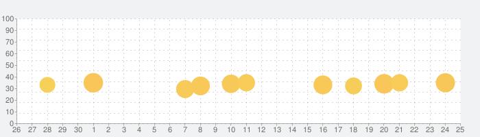 上海  ~パズルゲーム~の話題指数グラフ(7月25日(日))