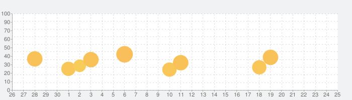 happn — Dating appの話題指数グラフ(10月25日(月))