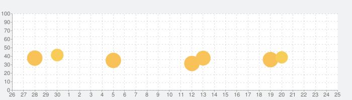 レジュメの話題指数グラフ(10月25日(日))