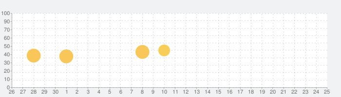 木製家具の話題指数グラフ(7月25日(日))