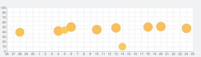 ザ・手相 Premiumの話題指数グラフ(10月25日(日))