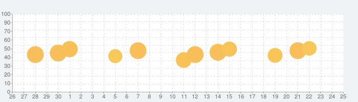 ドラム、ドラム 練習、ドラム ゲーム、太鼓: WeDrumの話題指数グラフ(10月25日(日))