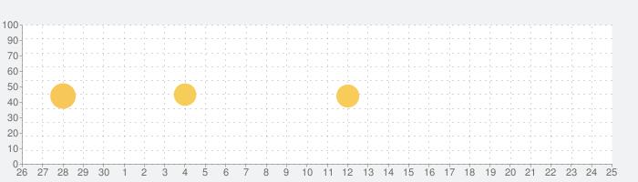 シェアフル - 1日単位の短期・単発・日雇いから長期のアルバイトまで探せる求人情報アプリの話題指数グラフ(7月25日(日))