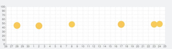 占いアプリuraraca リアル電話占い・チャット占いの話題指数グラフ(10月25日(月))