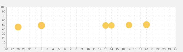 One Security -ウイルス対策、クリーナー、ブースターの話題指数グラフ(7月25日(日))