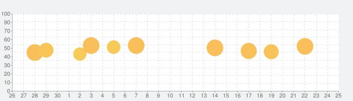 Mac Fanの話題指数グラフ(7月25日(日))