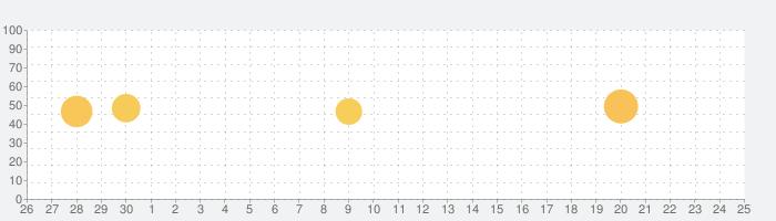 ピュアニスタ かわいいアバターを自由にコーディネート!お洒落な新作アバター着せ替えゲームの話題指数グラフ(7月25日(日))