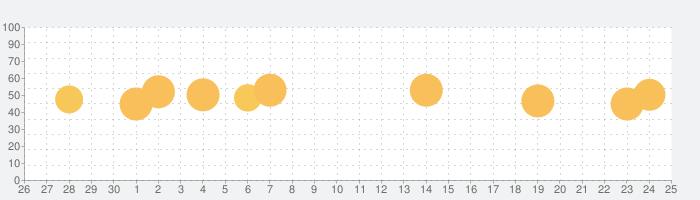 PressReader: ニュース&雑誌の話題指数グラフ(7月25日(日))