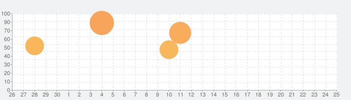 すごろく スペシャルの話題指数グラフ(7月25日(日))
