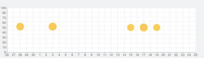 HelloChinese - 中国語を学ぼうの話題指数グラフ(10月25日(日))