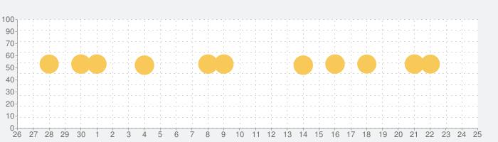 GO タクシーが呼べるアプリ 旧MOV×JapanTaxiの話題指数グラフ(10月25日(月))