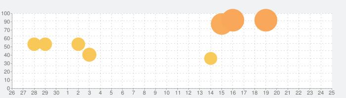 プリズマ☆イリヤ アラームの話題指数グラフ(10月25日(日))