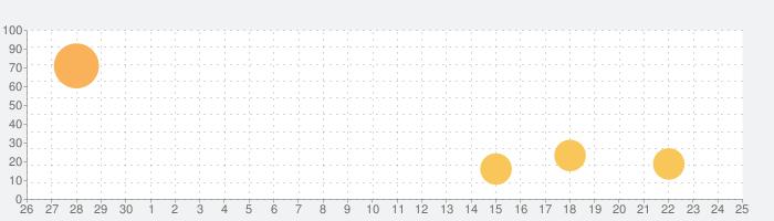 しまじろうクラブの話題指数グラフ(7月25日(日))