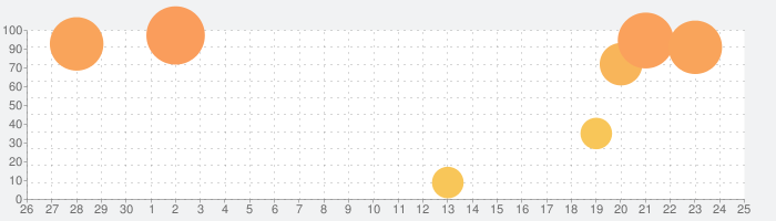 タイニーボップのエブリシング・マシーンの話題指数グラフ(10月25日(日))