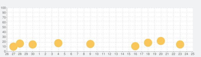 どこでも将棋(しょうぎ)の話題指数グラフ(7月25日(日))