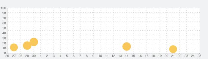 博客來電子書の話題指数グラフ(10月25日(月))