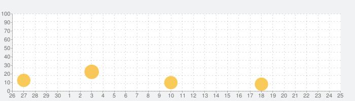 SonyMote :ソニー製テレビ用リモコンの話題指数グラフ(10月25日(日))