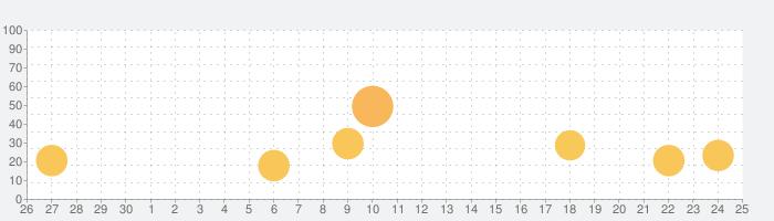 さくらショッピングシミュレーター3Dの話題指数グラフ(10月25日(月))