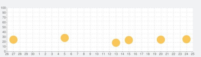 ビンゴパーティーゲーム: Bingo Gamesの話題指数グラフ(7月25日(日))