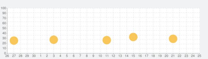 シンデレラブレイド2の話題指数グラフ(10月25日(日))