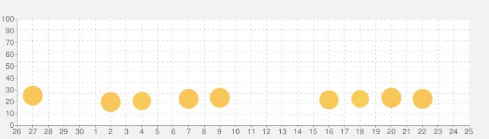 お絵かきコラボの話題指数グラフ(10月25日(日))