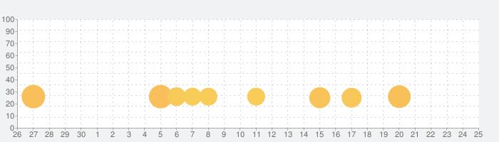 GIF2Sticker - Animated Sticker Maker for WhatsAppの話題指数グラフ(7月25日(日))