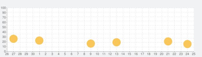 黄金魚獲りOnline - アーケード釣りの話題指数グラフ(10月25日(月))