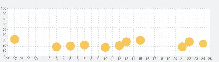 イラロジ999 ノノグラム ロジックの話題指数グラフ(7月25日(日))