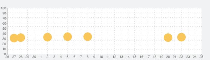 火と氷の踊りの話題指数グラフ(5月25日(月))