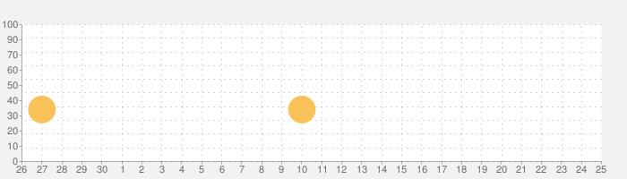 AhnLab V3 Mobileの話題指数グラフ(10月25日(日))