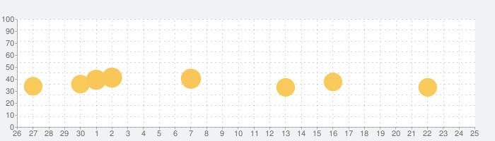 Stud detector 2020: stud finder scannerの話題指数グラフ(7月25日(日))