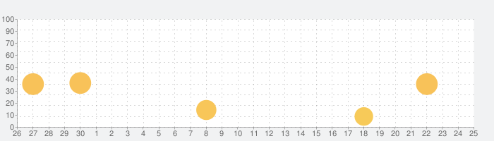 スヌーピーえいごの話題指数グラフ(7月25日(日))