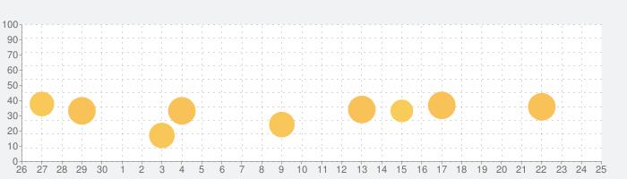 秘密のアルバム,秘密の写真保存管理の話題指数グラフ(10月25日(日))