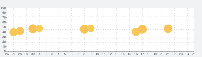 Sleipnir Mobile Black Editionの話題指数グラフ(7月25日(日))