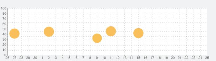 電卓プラス - フル画面バージョンの話題指数グラフ(10月25日(日))