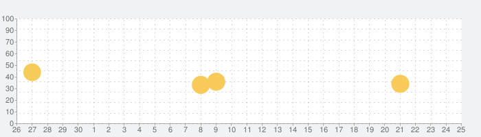 DRUGユタカアプリの話題指数グラフ(7月25日(日))