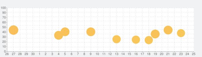 EasyCanvasの話題指数グラフ(10月25日(月))