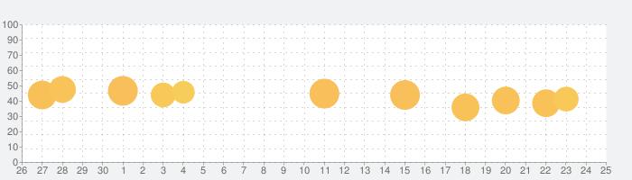 LiquidTextの話題指数グラフ(10月25日(日))