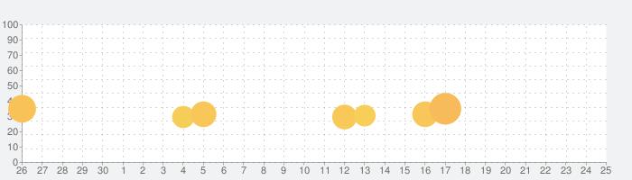 ドンちゃん2(2019)の話題指数グラフ(10月25日(日))