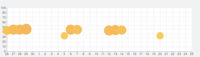 木ブロックパズル古典 ゲームの話題指数グラフ(7月25日(日))