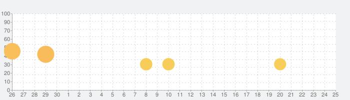 ディズニー ソーサラー・アリーナの話題指数グラフ(5月25日(月))