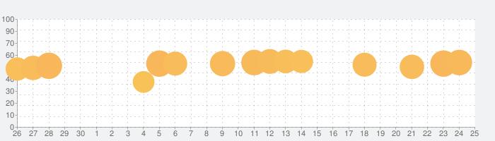 Woodturning 3Dの話題指数グラフ(5月25日(月))