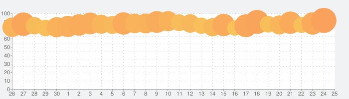 radikoの話題指数グラフ(10月25日(月))