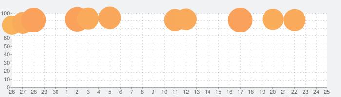 少年ジャンプ+ 人気漫画が読める雑誌アプリの話題指数グラフ(10月25日(日))