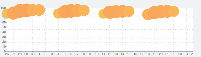 Microsoft Teamsの話題指数グラフ(10月25日(日))