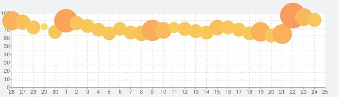 大三国志の話題指数グラフ(5月25日(月))