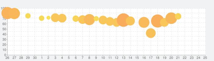 ドラゴンボール レジェンズの話題指数グラフ(5月25日(月))